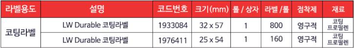 코팅라벨 사이즈별 용도.png